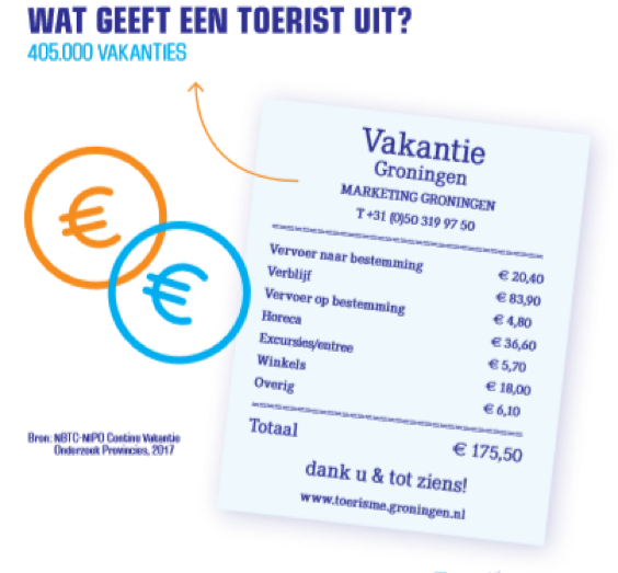 Nieuwsartikel: Er gaat niks boven Groningen